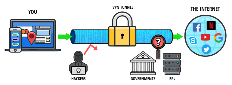 Torrentsite via VPN